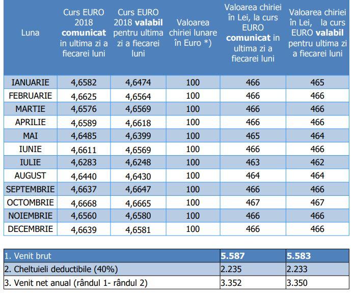 Recalcularea veniturilor din chirii incasate in EURO in 2020